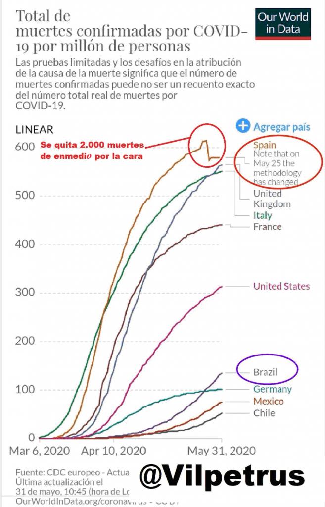 Las mentiras de Illa en gráficos